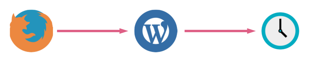 wordpress-ntp-diagram-1